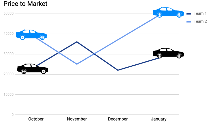Dealership Metrics Graph
